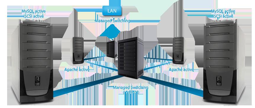 Cluster Server Map